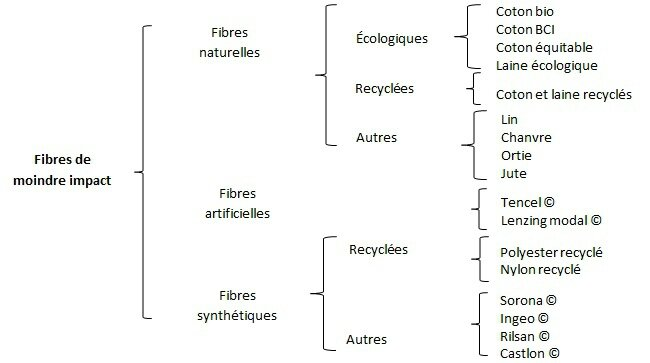 Tableaux des fibres