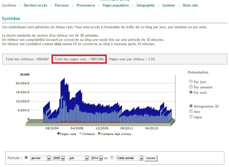 Canalblog Autres Million pages vues03
