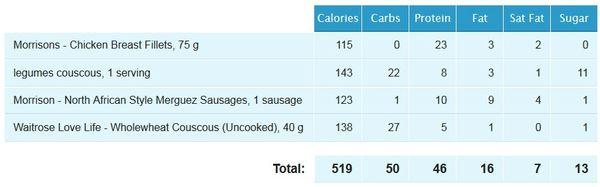 couscous +viande nutritional value