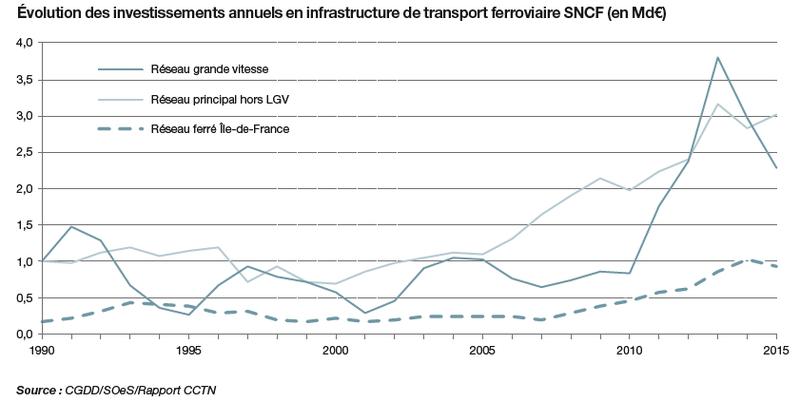 investissements-ferroviaires