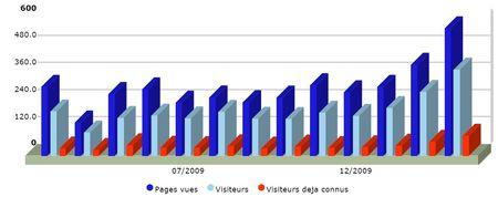 Stats_2009_2010