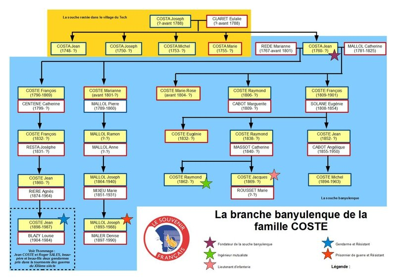 Famille Coste - Page 2
