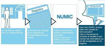 numic