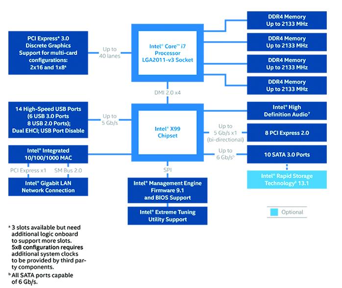 diagramme-x99-chipset-intel