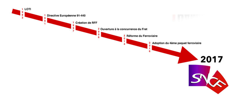 La privatisation du GPF SNCF