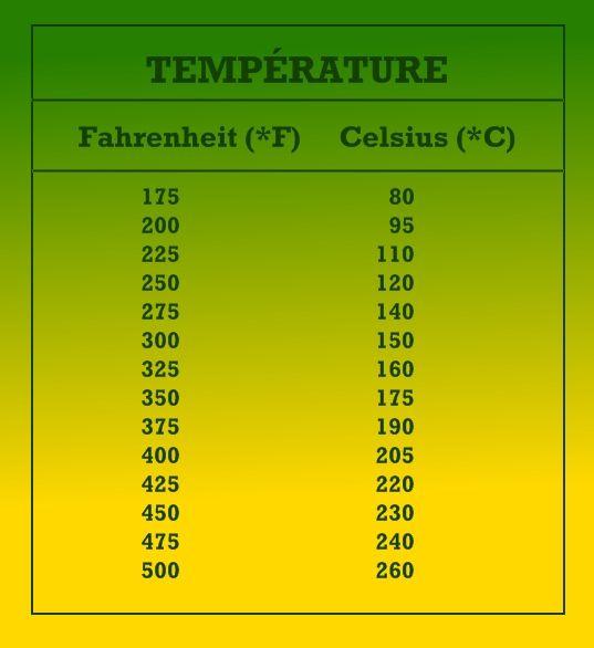 Tableaux de conversion azalea - Conversion mesures cuisine ...