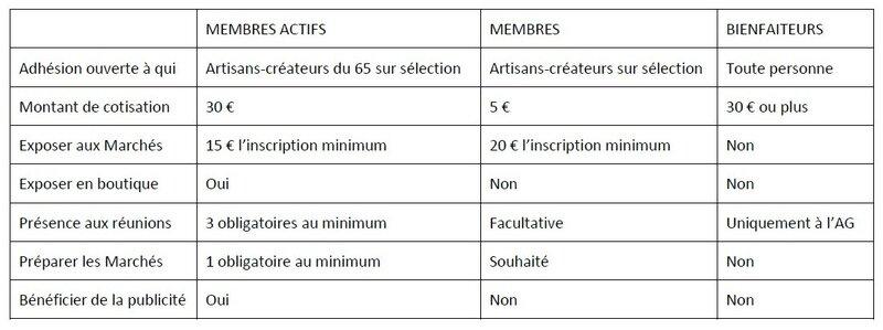 Tableau statuts de membres