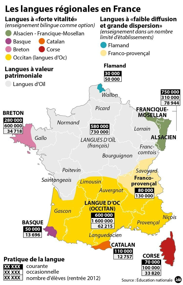 France and its regional languages