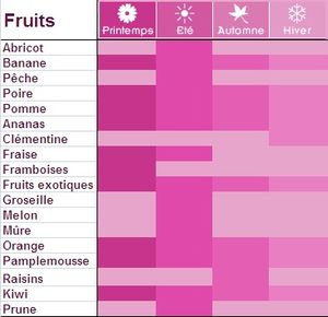 Calendrier_fruits