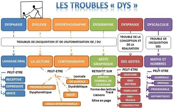 troubles-dys-mindmap