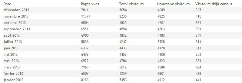 Canalblog Autres Million pages vues 2013