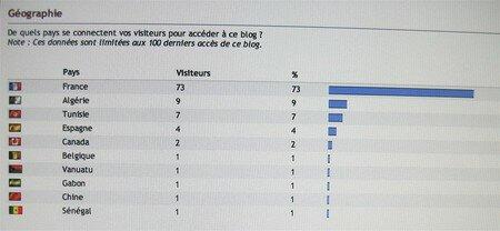 stats_g_o_30_ao_t_2006