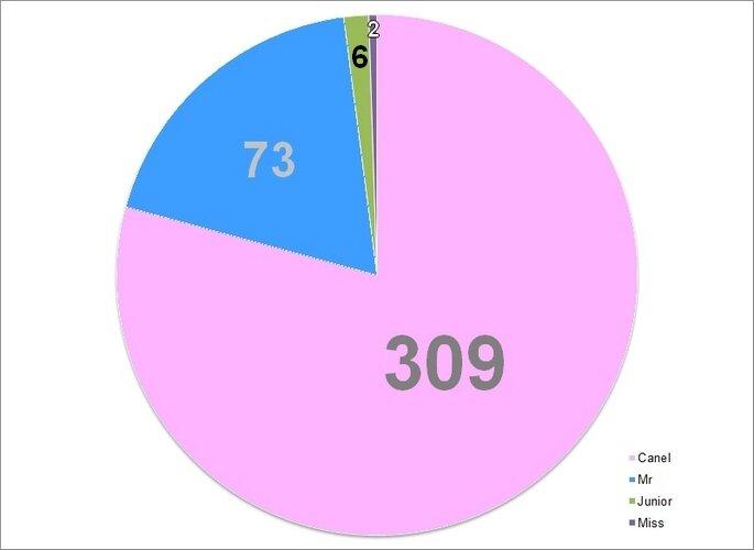 stats 2013 1