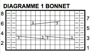 Diagramme-bonnet-Coats