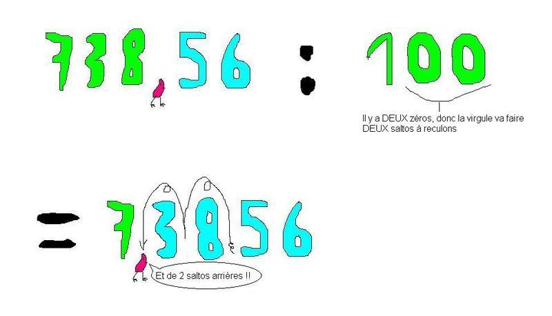 division par 100 dessin