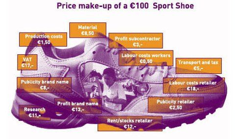 sport-shoe-costs