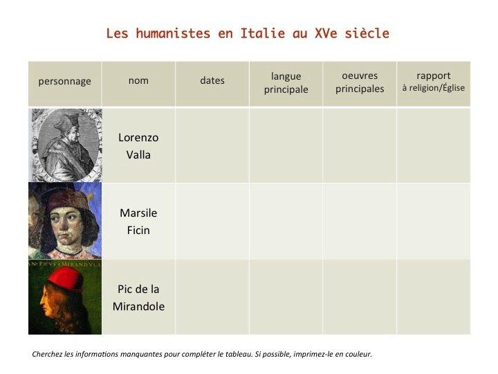 humanistes en Italie XVe siècle