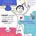 Comment résumer la pédagogie montessori en quelques mots ...