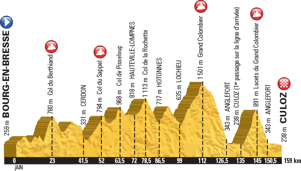 936) profil étape du Grand Colombier Tour 2016