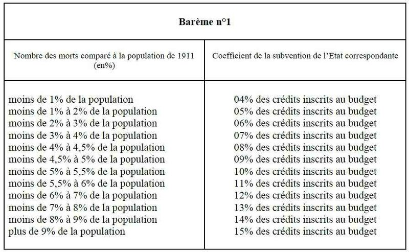 Barème1