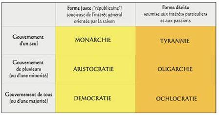 typologie1