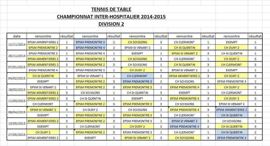 Inter hospitalier tennis de table nord pas de calais picardie - Ligue du nord pas de calais de tennis de table ...