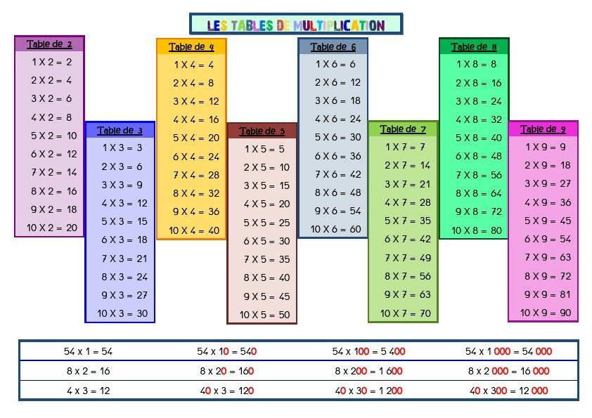 Tables de multiplication la classe vefa hum de - Les table de multiplication de 1 a 10 ...