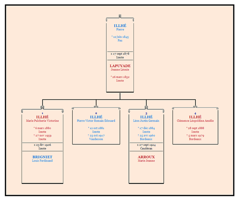 Genealogie_famille_Illhe
