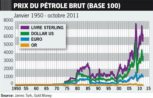 graph_finance_petroleprix