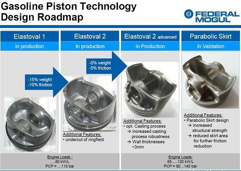 federal_mogul_piston_aluminium_acier_innovation