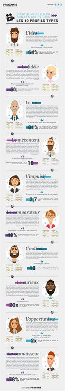Infographie_10_Profils-acheteurs-2017