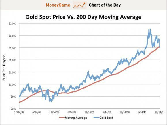 00 - cotd-moneygame-gold-price-vs-moving-average
