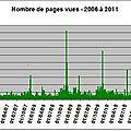 Statistiques 2011