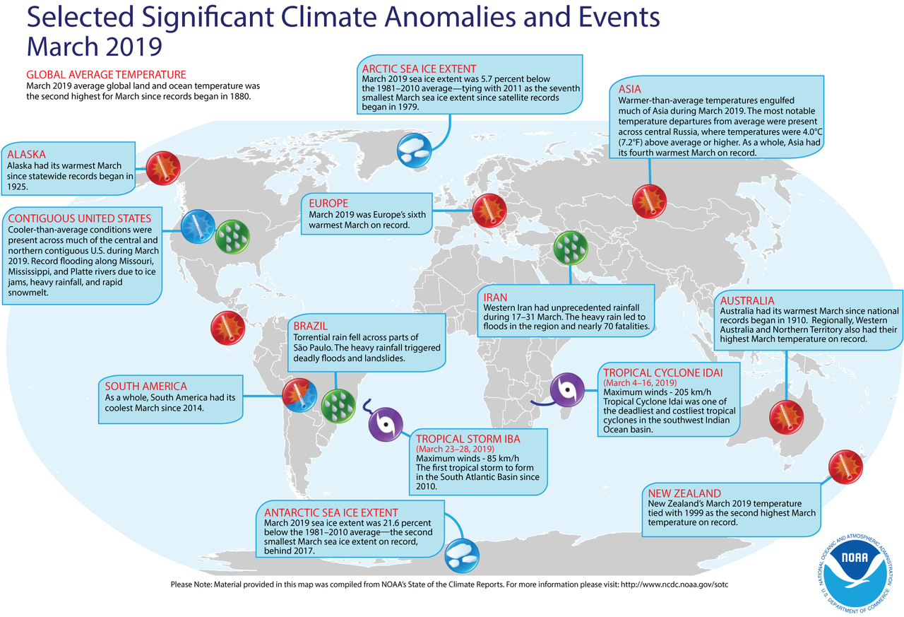 Climate anomalies and events, March 2019
