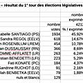 Election législative 2020 sur alfortville : résultats du premier tour