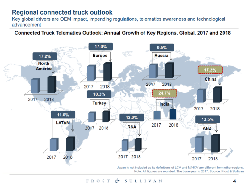 trucks telematics market growth