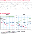 Rapport insee : femmes et emploi, évolution sur 30 ans