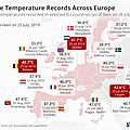 Temperature Records across Europe