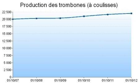 TrombonesTendance