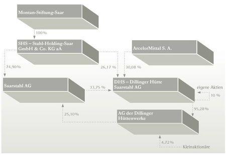montage financier sidérurgie allemande saar