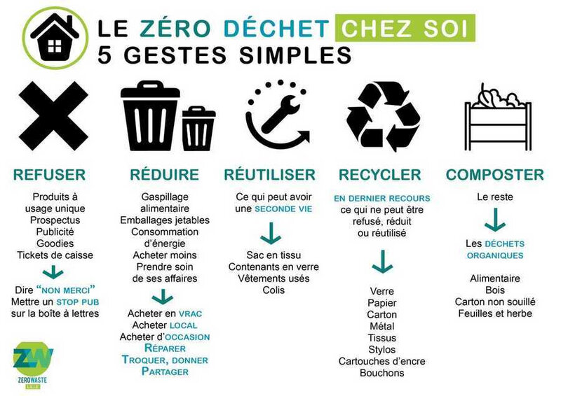ob_87f961_zero-waste