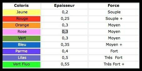azur valatex bande elastique 2
