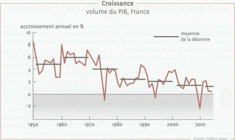 Croiss_PIB_France_Vittori_p15