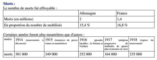 Morts par années 14-18