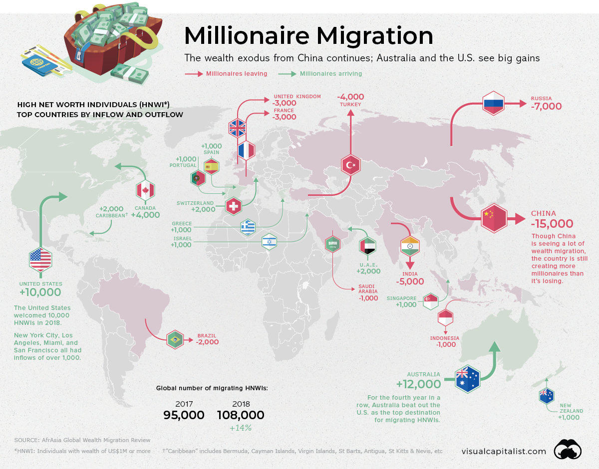 Tracking global migration of the World's richest Australia sees highest gains as China sees most losses
