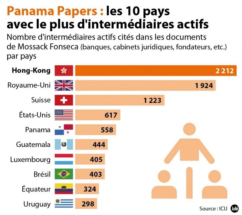 1314381_374_panama-papers-les-pays-comptant-47464-hd_800x711p