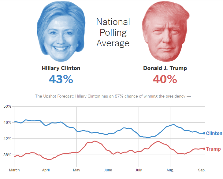 US-elections-2016-polls