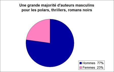 graph_sex_noirs