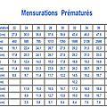 mensurations
