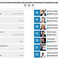 Classement des directeurs communication les plus influents sur twitter